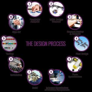 CPS Design Process