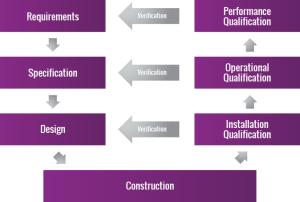 GAMP Chart - Validation Documentation
